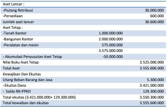 Akuntansi Akrual Basis