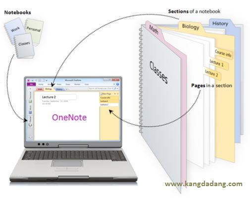 Cara Menggunakan Microsoft OneNote